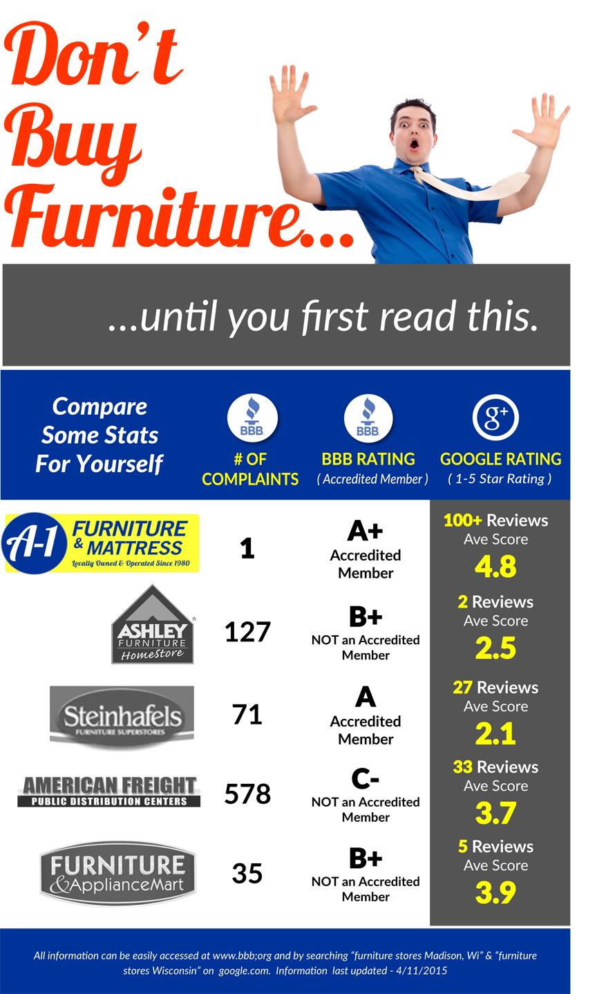 A1 Furniture & Bedding Madison Middleton Janesville