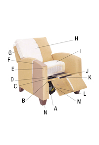 Recliner Quality Features