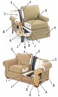 Sofa and Chair Quality Features