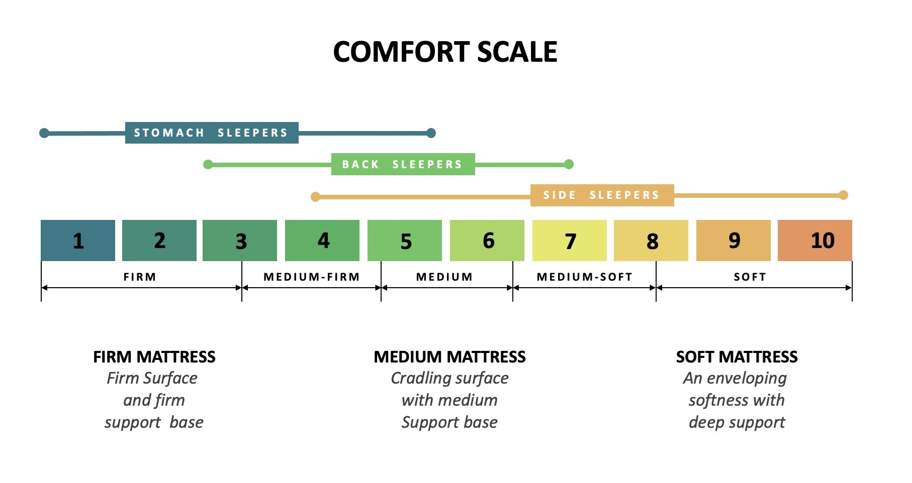 Mattress Comfort levels