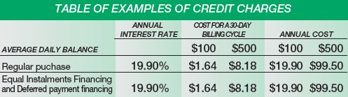 table of examples of credit charges