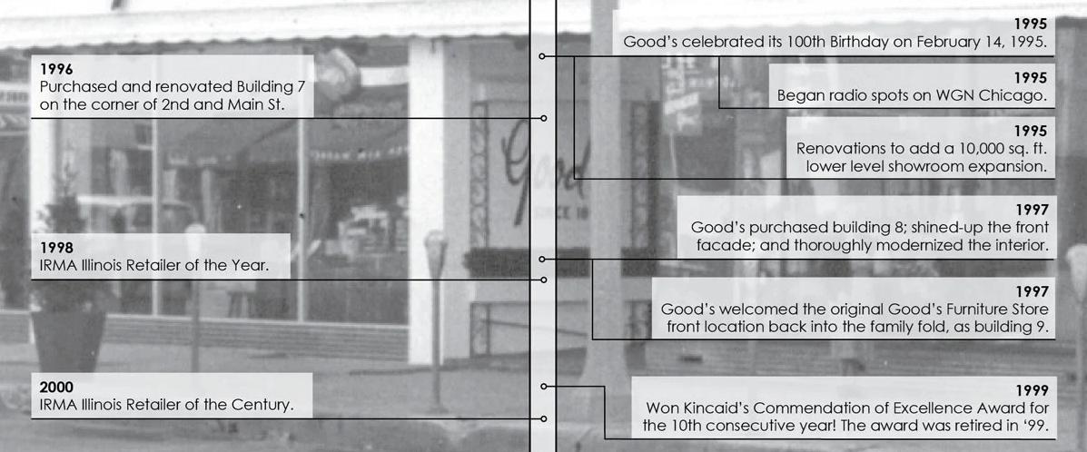 Goods Timeline